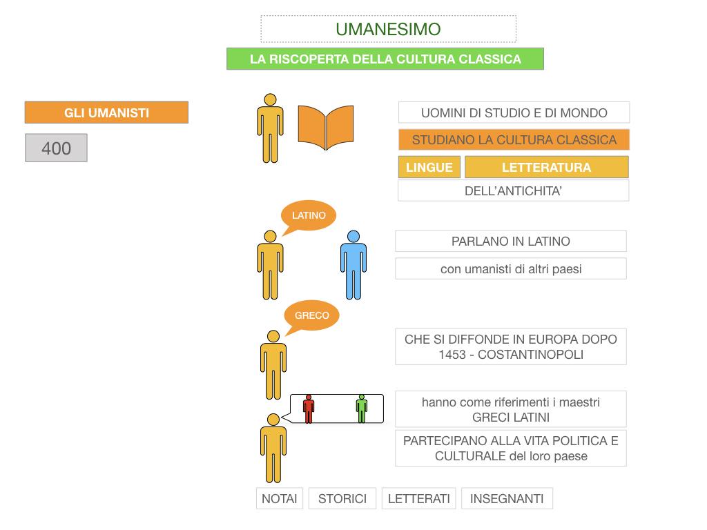 10. UMANESIMO E RINASCIMENTO_ SIMULAZIONE.019