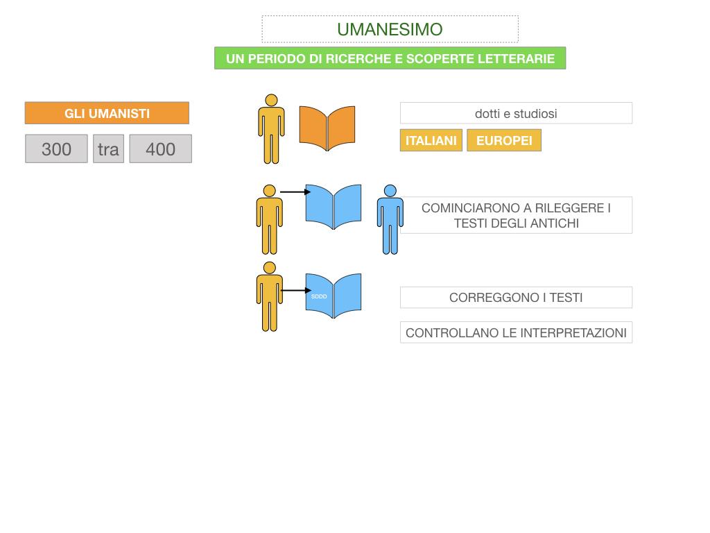 10. UMANESIMO E RINASCIMENTO_ SIMULAZIONE.029