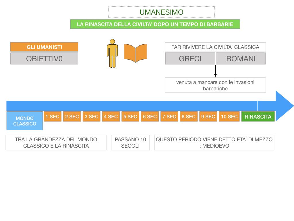 10. UMANESIMO E RINASCIMENTO_ SIMULAZIONE.042