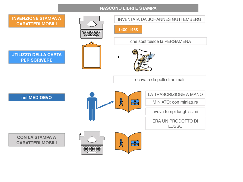 10. UMANESIMO E RINASCIMENTO_ SIMULAZIONE.057