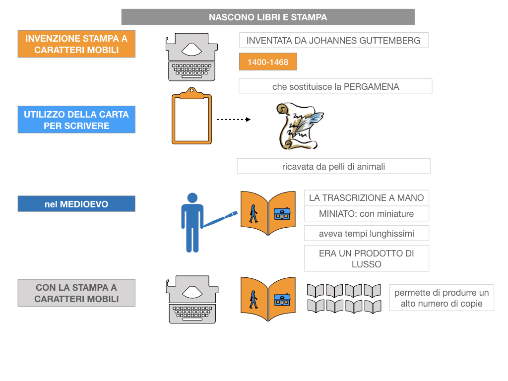 10. UMANESIMO E RINASCIMENTO_ SIMULAZIONE.058