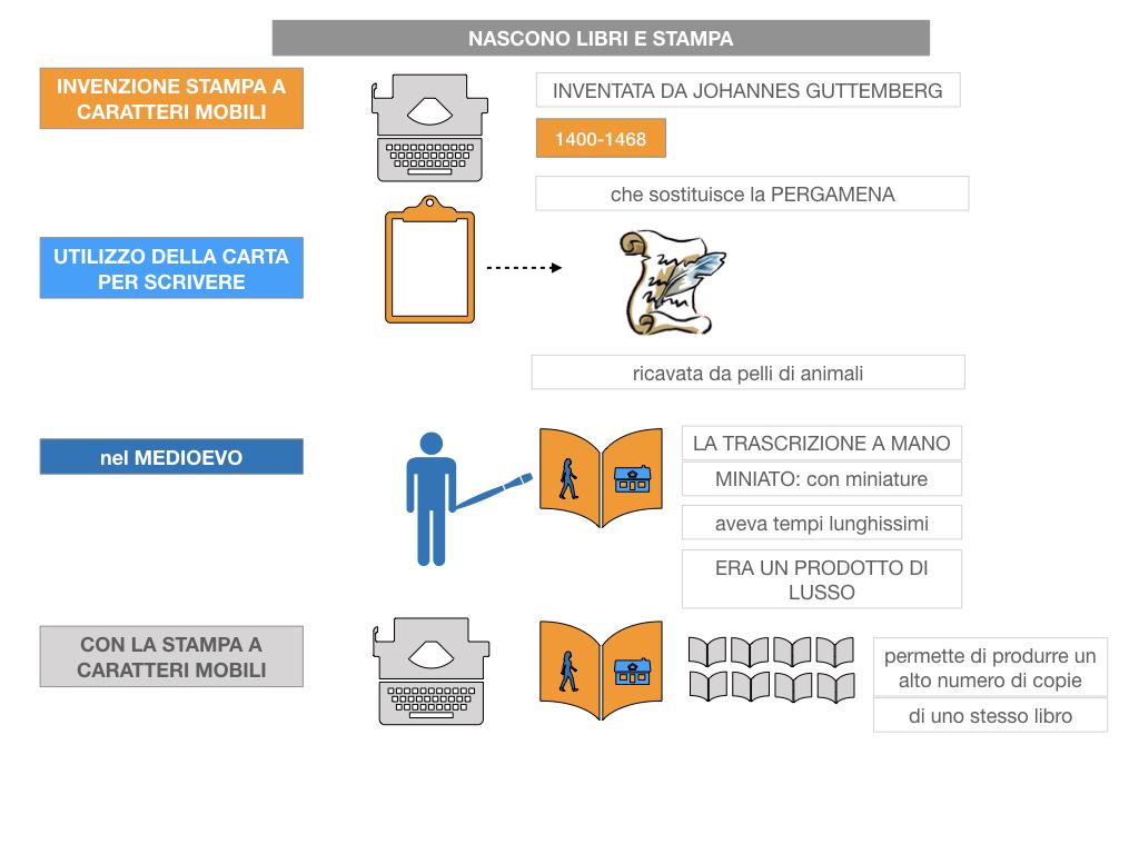 10. UMANESIMO E RINASCIMENTO_ SIMULAZIONE.059