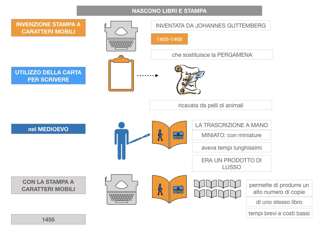 10. UMANESIMO E RINASCIMENTO_ SIMULAZIONE.061