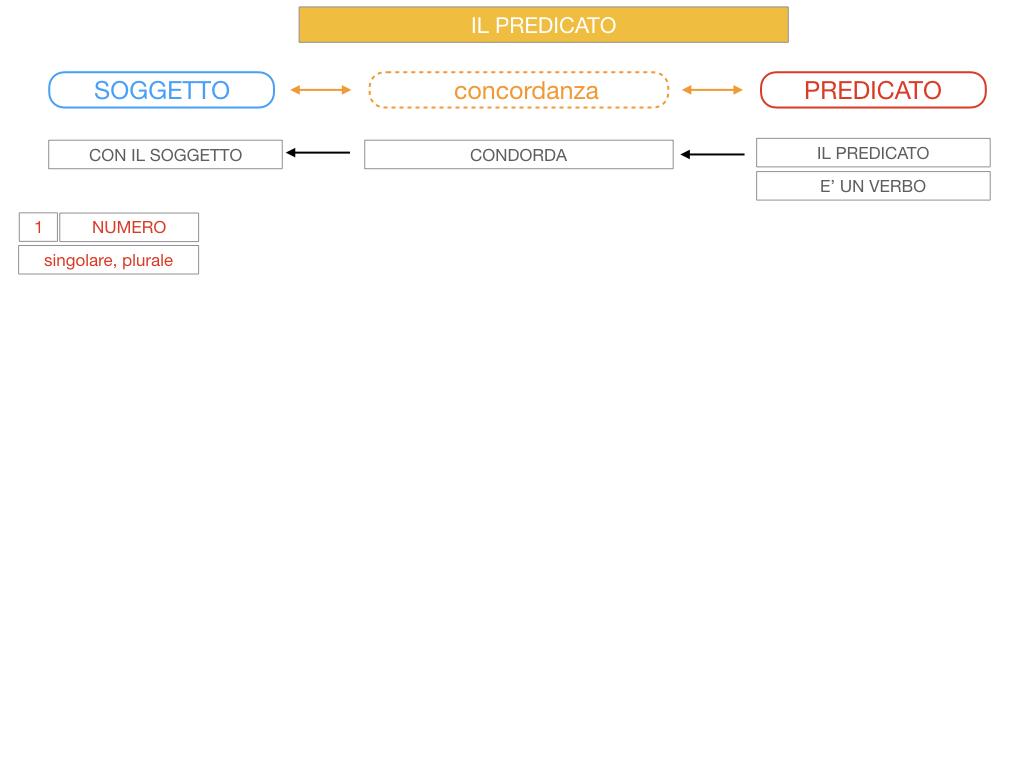 11. IL PREDICATO_SIMULAZIONE.022