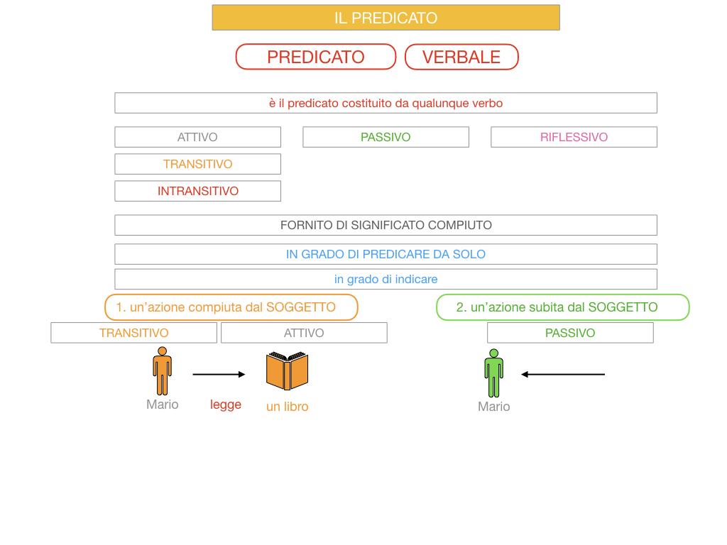 11. IL PREDICATO_SIMULAZIONE.051