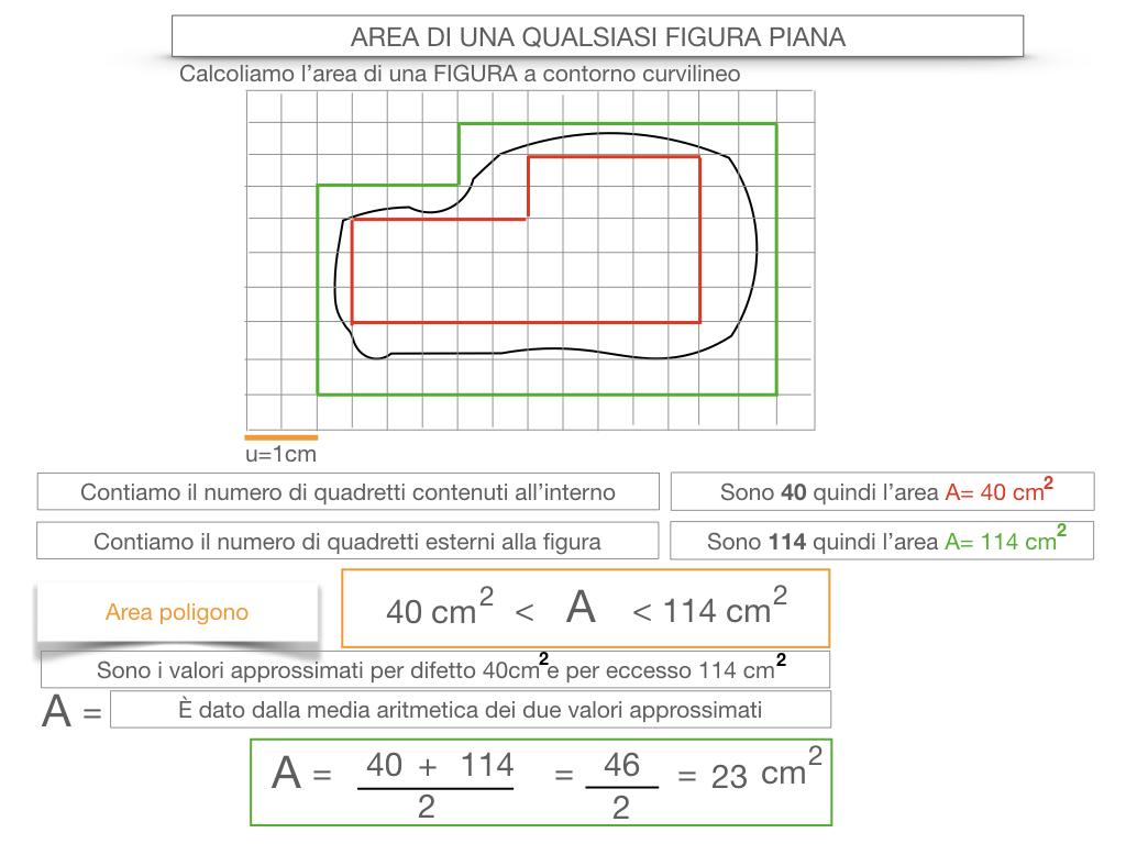 11. L'AREA DI UNA QUALSIASI FIGURA PIANA_SIMULAZIONE.024