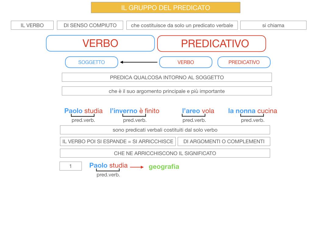 12. IL GRUPPO DEL PREDICATO_SIMILAZIONE.017