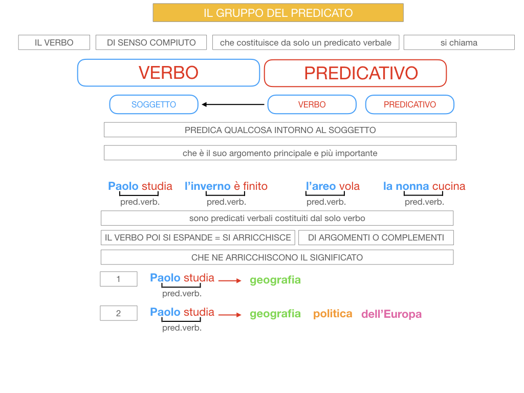 12. IL GRUPPO DEL PREDICATO_SIMILAZIONE.019