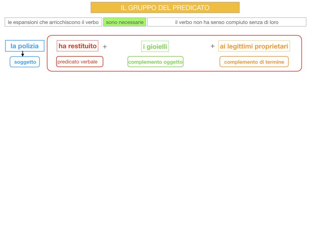 12. IL GRUPPO DEL PREDICATO_SIMILAZIONE.058