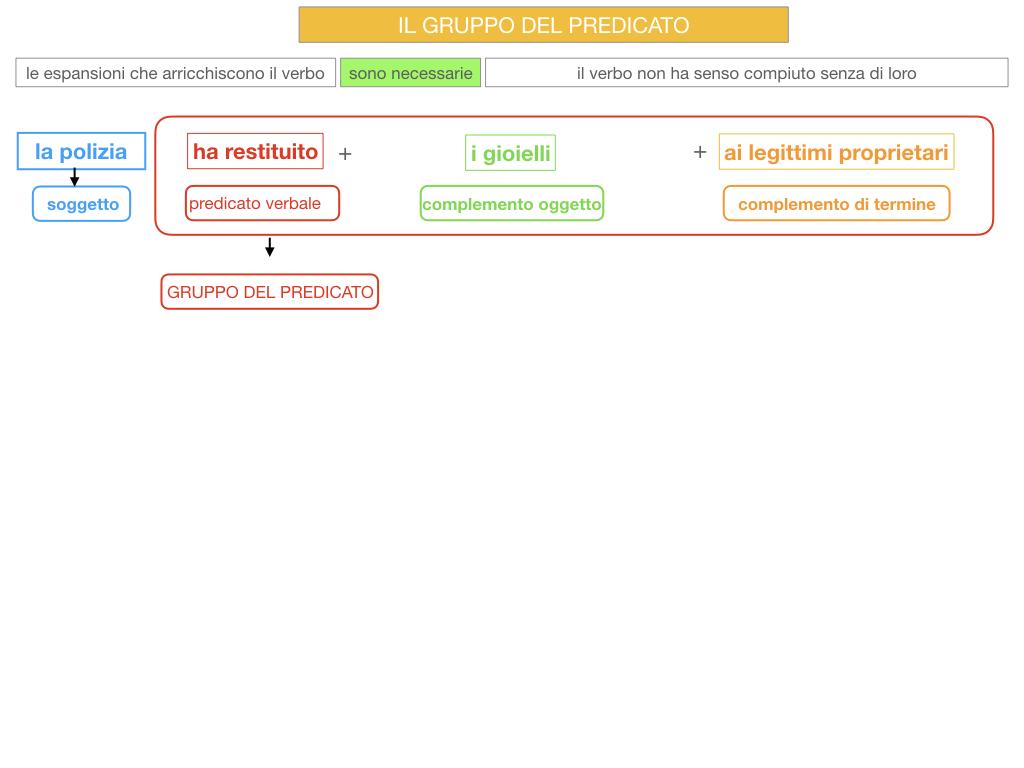 12. IL GRUPPO DEL PREDICATO_SIMILAZIONE.059