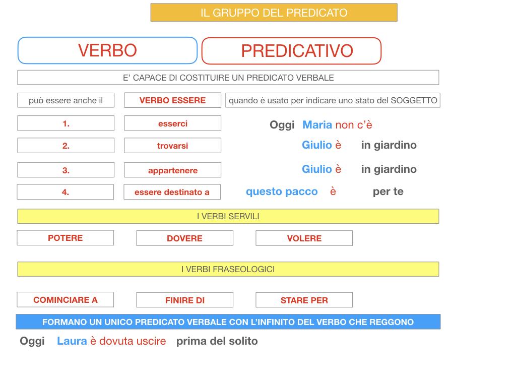 12. IL GRUPPO DEL PREDICATO_SIMILAZIONE.091