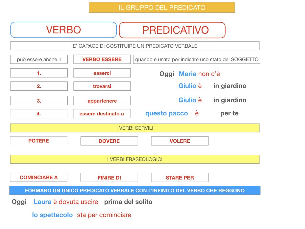 12. IL GRUPPO DEL PREDICATO_SIMILAZIONE.092