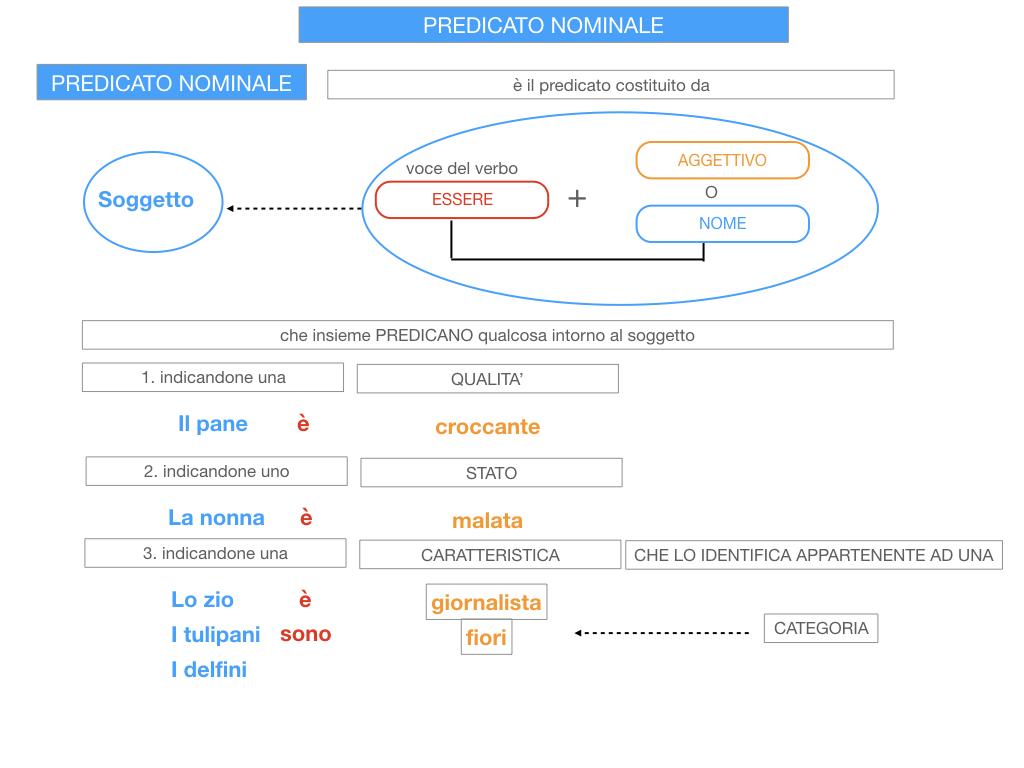 13. PREDICATO NOMINALE_SIMULAZIONE.022