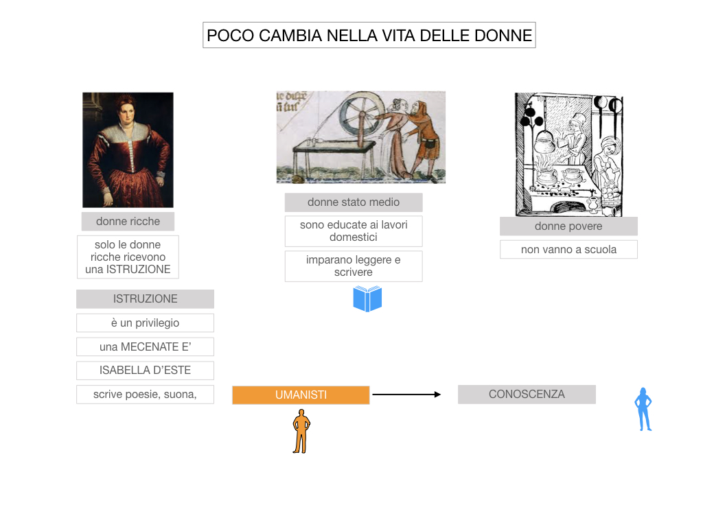 13. RINASCIMENTO_LA FIGURA DELLA DONNA_SIMULAZIONE.014