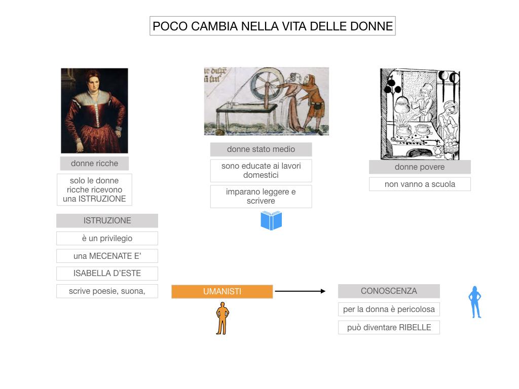 13. RINASCIMENTO_LA FIGURA DELLA DONNA_SIMULAZIONE.016