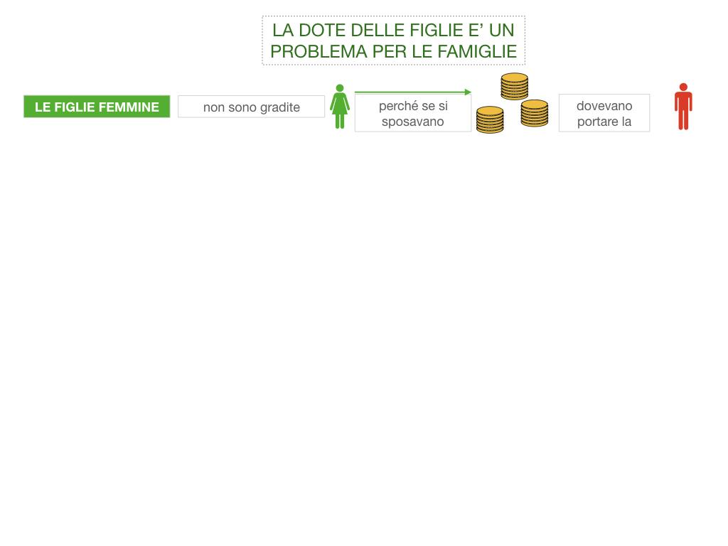 13. RINASCIMENTO_LA FIGURA DELLA DONNA_SIMULAZIONE.022