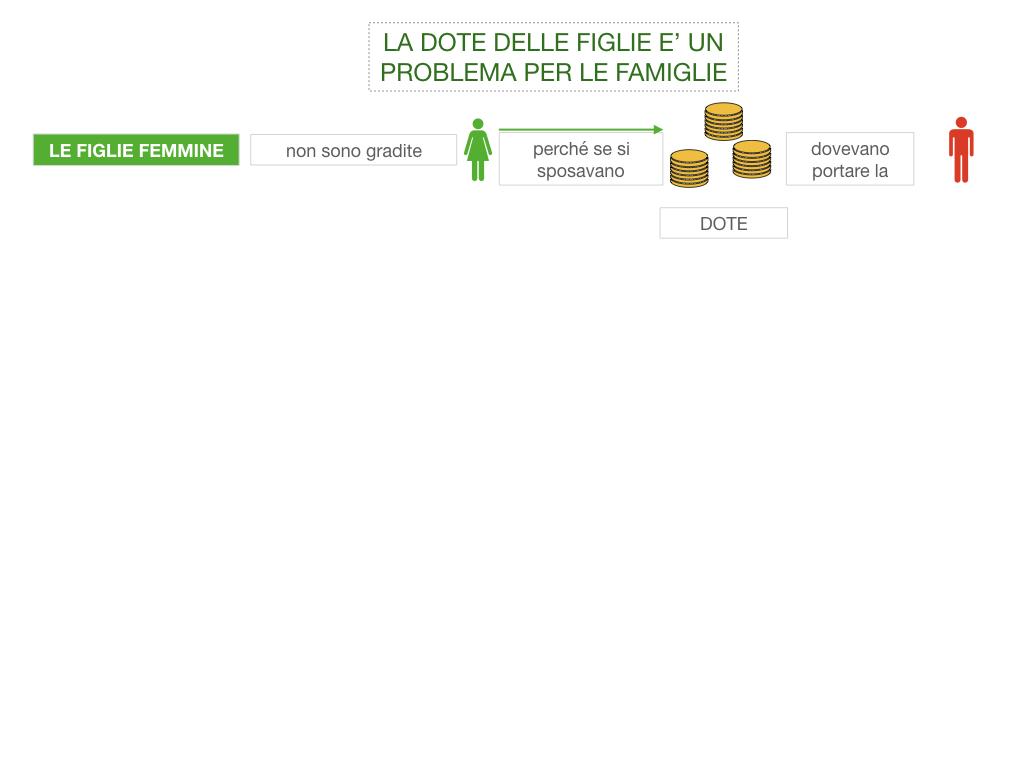 13. RINASCIMENTO_LA FIGURA DELLA DONNA_SIMULAZIONE.023