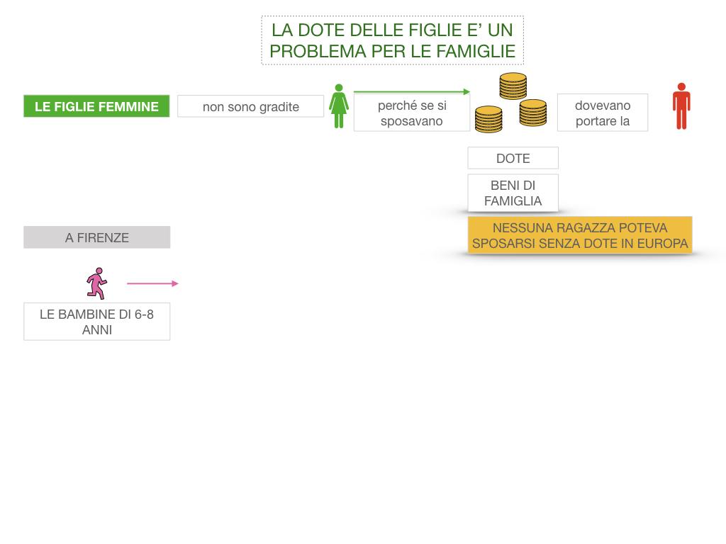 13. RINASCIMENTO_LA FIGURA DELLA DONNA_SIMULAZIONE.027