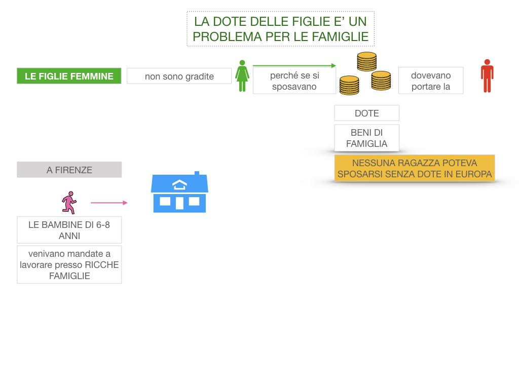 13. RINASCIMENTO_LA FIGURA DELLA DONNA_SIMULAZIONE.028