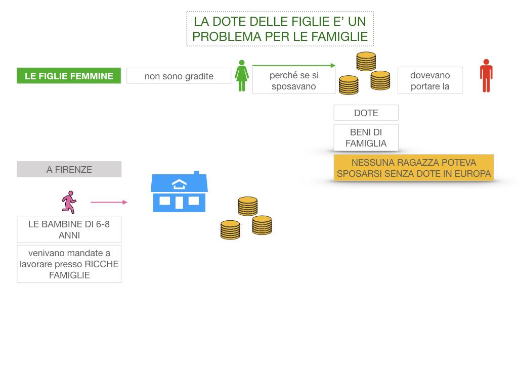 13. RINASCIMENTO_LA FIGURA DELLA DONNA_SIMULAZIONE.029
