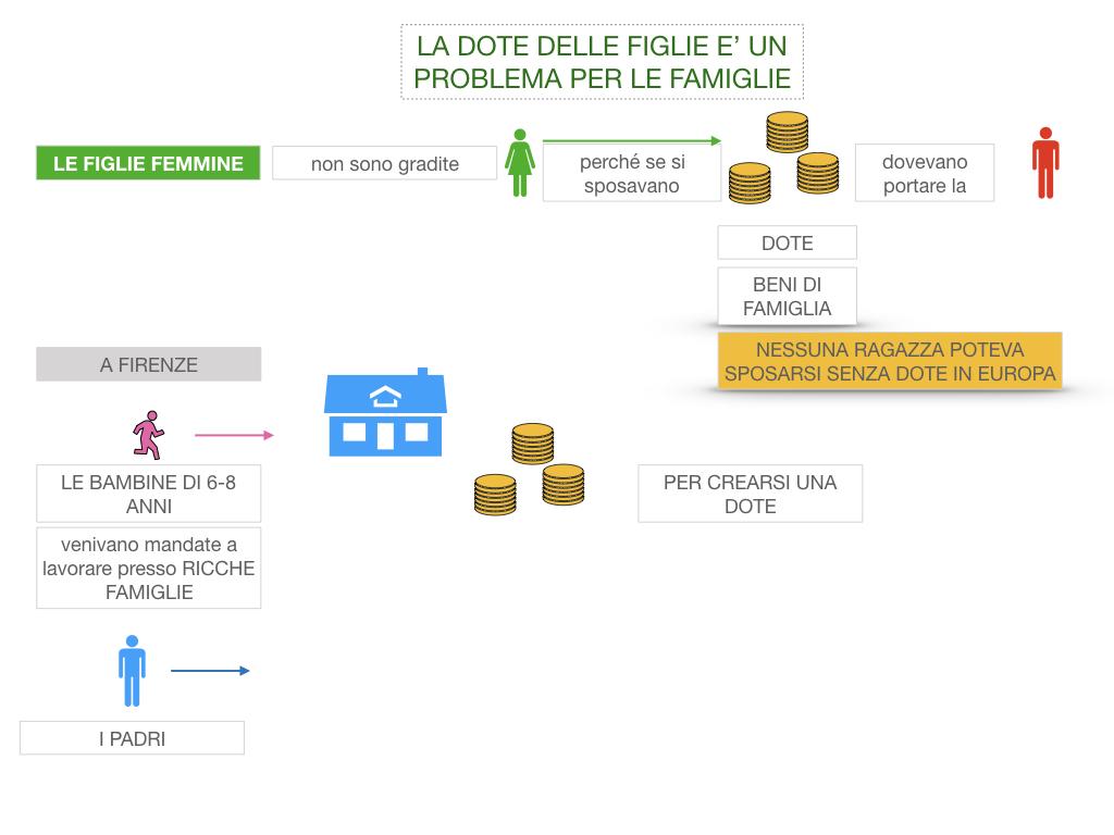 13. RINASCIMENTO_LA FIGURA DELLA DONNA_SIMULAZIONE.030