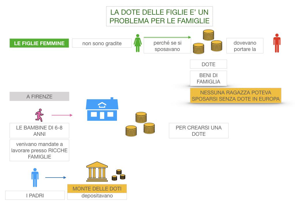 13. RINASCIMENTO_LA FIGURA DELLA DONNA_SIMULAZIONE.031