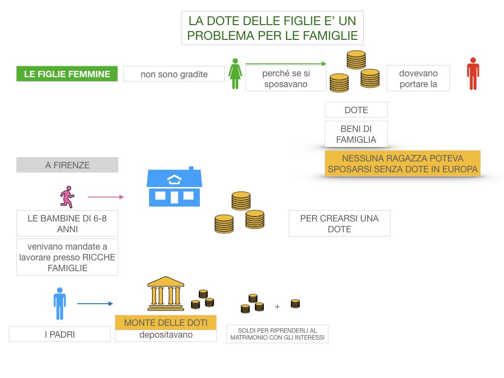 13. RINASCIMENTO_LA FIGURA DELLA DONNA_SIMULAZIONE.033