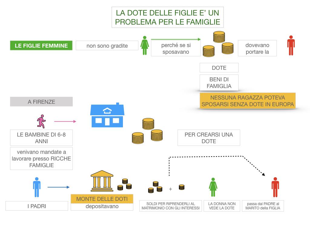 13. RINASCIMENTO_LA FIGURA DELLA DONNA_SIMULAZIONE.035