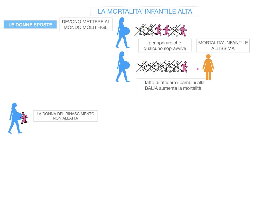13. RINASCIMENTO_LA FIGURA DELLA DONNA_SIMULAZIONE.045