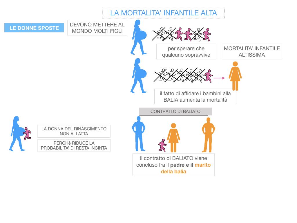 13. RINASCIMENTO_LA FIGURA DELLA DONNA_SIMULAZIONE.048