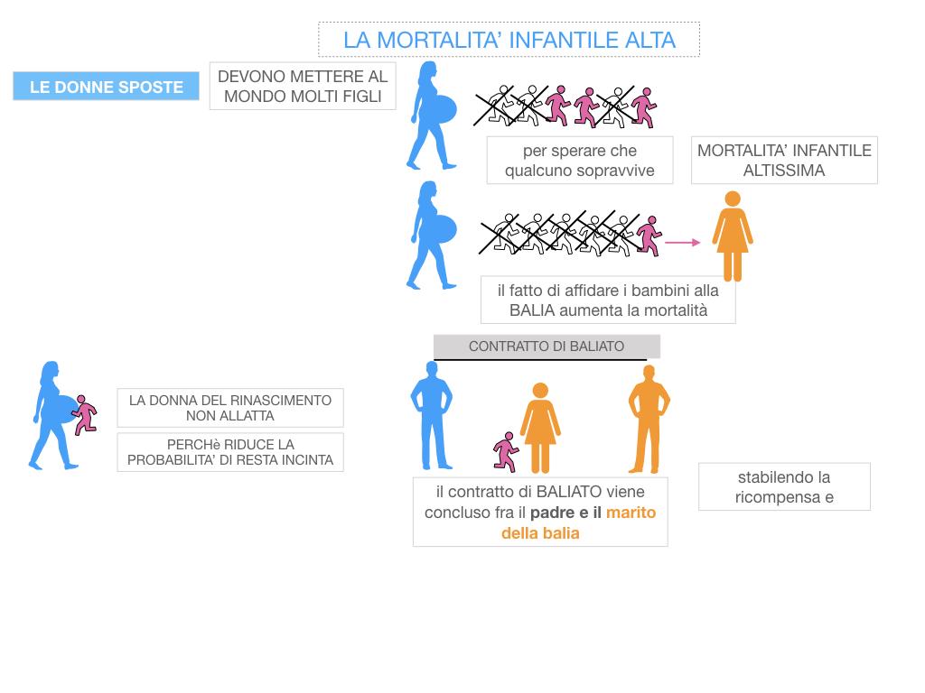 13. RINASCIMENTO_LA FIGURA DELLA DONNA_SIMULAZIONE.049
