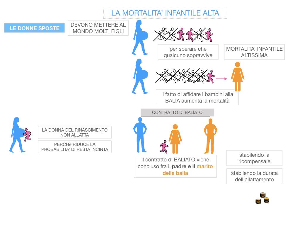 13. RINASCIMENTO_LA FIGURA DELLA DONNA_SIMULAZIONE.050
