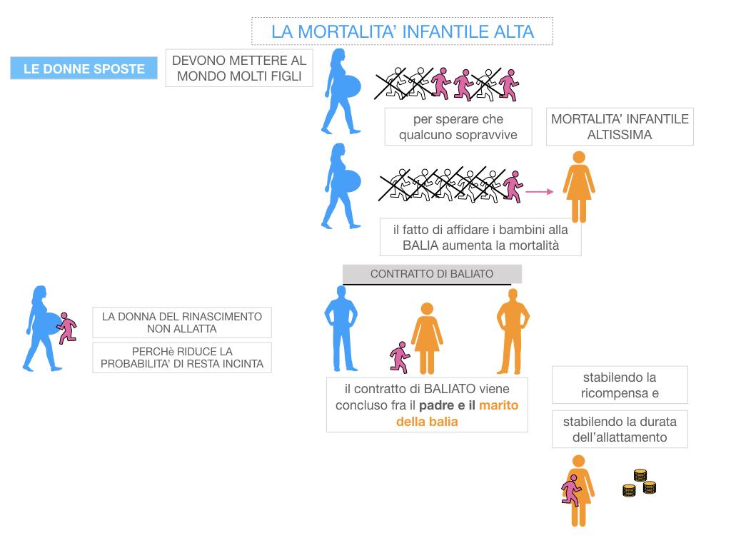 13. RINASCIMENTO_LA FIGURA DELLA DONNA_SIMULAZIONE.051