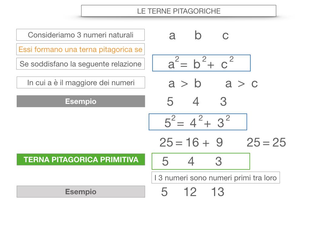 14. LE TERNE PITAGORICHE_SIMULAZIONE.031