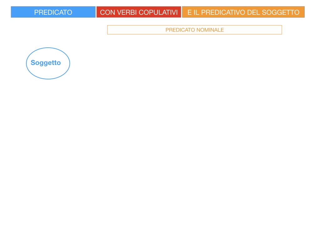 14. VERBI COPULATIVI E PREDICATIVO DEL SOGGETTO_FRASE NOMINALE_SIMULAZIONE.005