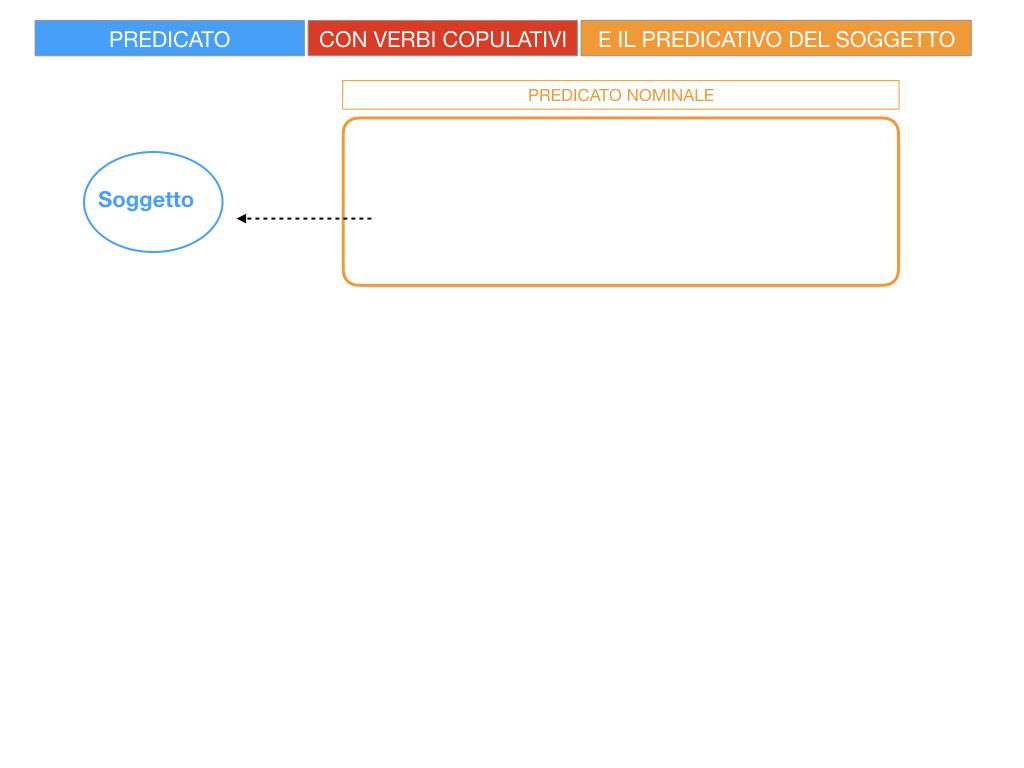 14. VERBI COPULATIVI E PREDICATIVO DEL SOGGETTO_FRASE NOMINALE_SIMULAZIONE.006