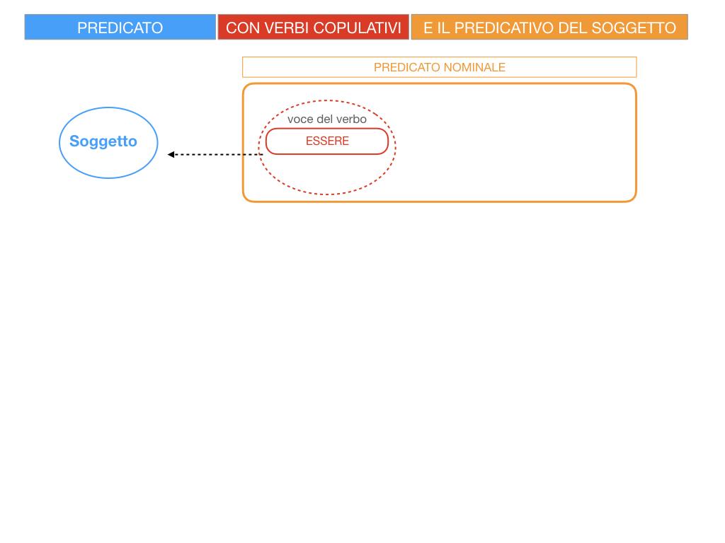 14. VERBI COPULATIVI E PREDICATIVO DEL SOGGETTO_FRASE NOMINALE_SIMULAZIONE.007