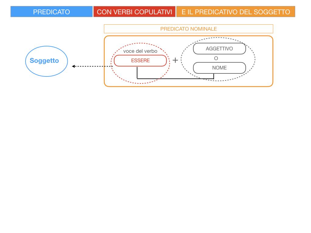 14. VERBI COPULATIVI E PREDICATIVO DEL SOGGETTO_FRASE NOMINALE_SIMULAZIONE.008