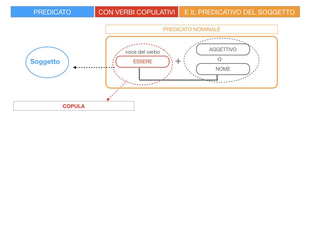 14. VERBI COPULATIVI E PREDICATIVO DEL SOGGETTO_FRASE NOMINALE_SIMULAZIONE.009