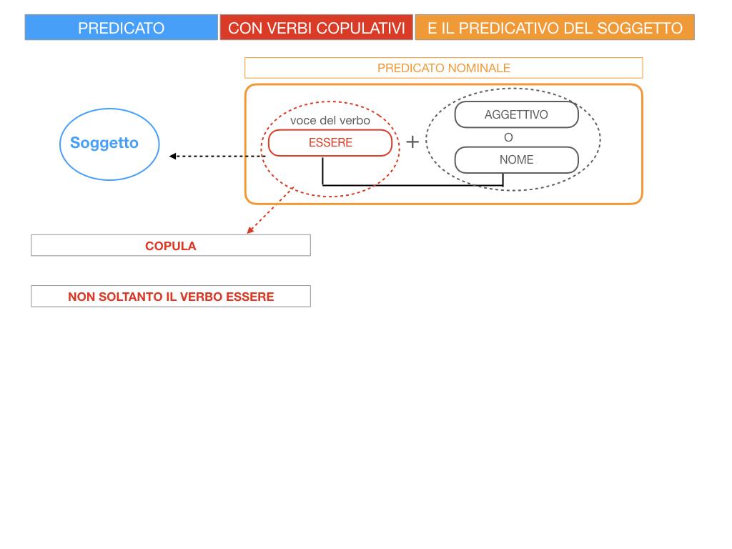 14. VERBI COPULATIVI E PREDICATIVO DEL SOGGETTO_FRASE NOMINALE_SIMULAZIONE.010