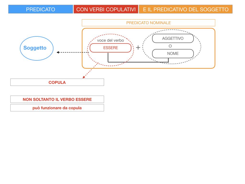14. VERBI COPULATIVI E PREDICATIVO DEL SOGGETTO_FRASE NOMINALE_SIMULAZIONE.011