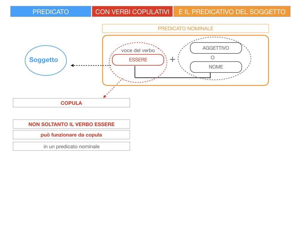 14. VERBI COPULATIVI E PREDICATIVO DEL SOGGETTO_FRASE NOMINALE_SIMULAZIONE.012
