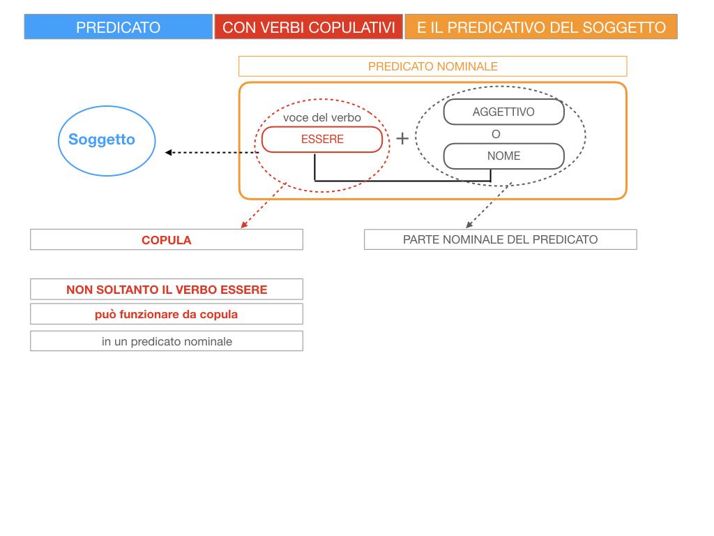 14. VERBI COPULATIVI E PREDICATIVO DEL SOGGETTO_FRASE NOMINALE_SIMULAZIONE.013