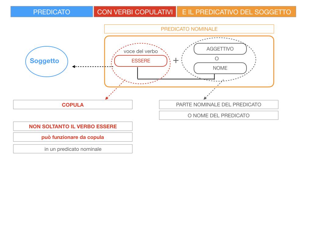 14. VERBI COPULATIVI E PREDICATIVO DEL SOGGETTO_FRASE NOMINALE_SIMULAZIONE.014