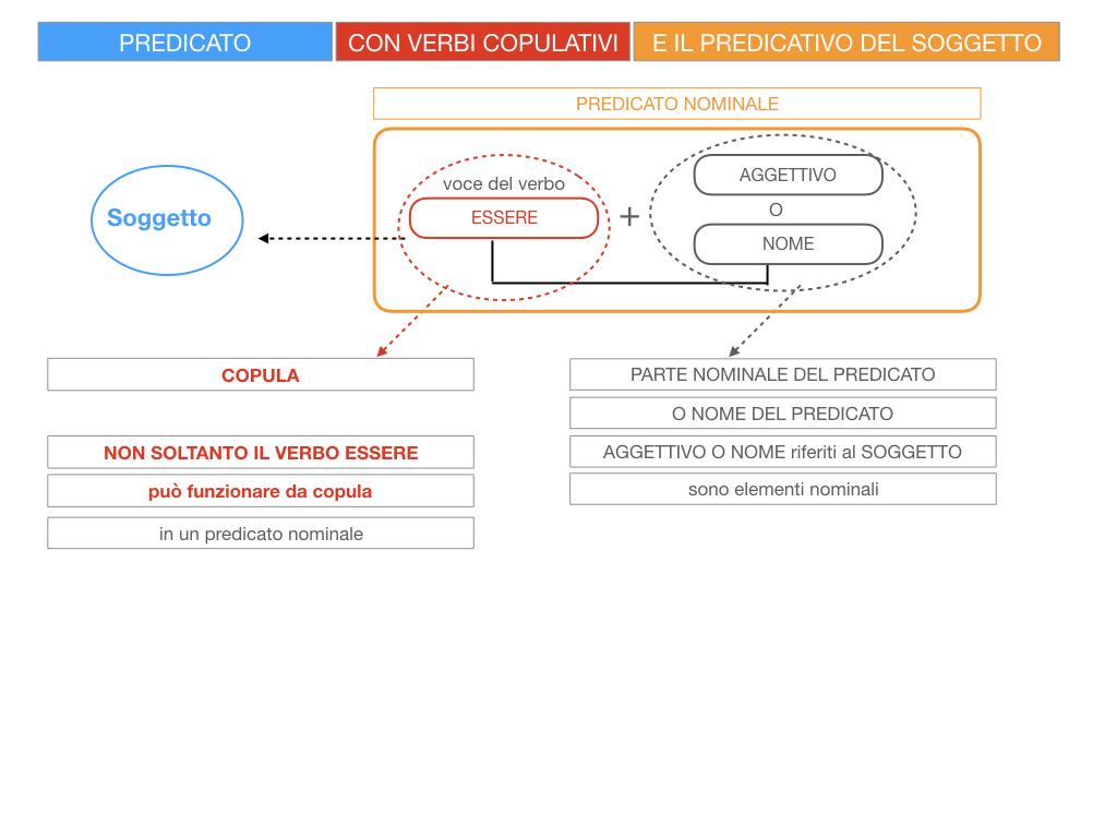 14. VERBI COPULATIVI E PREDICATIVO DEL SOGGETTO_FRASE NOMINALE_SIMULAZIONE.016