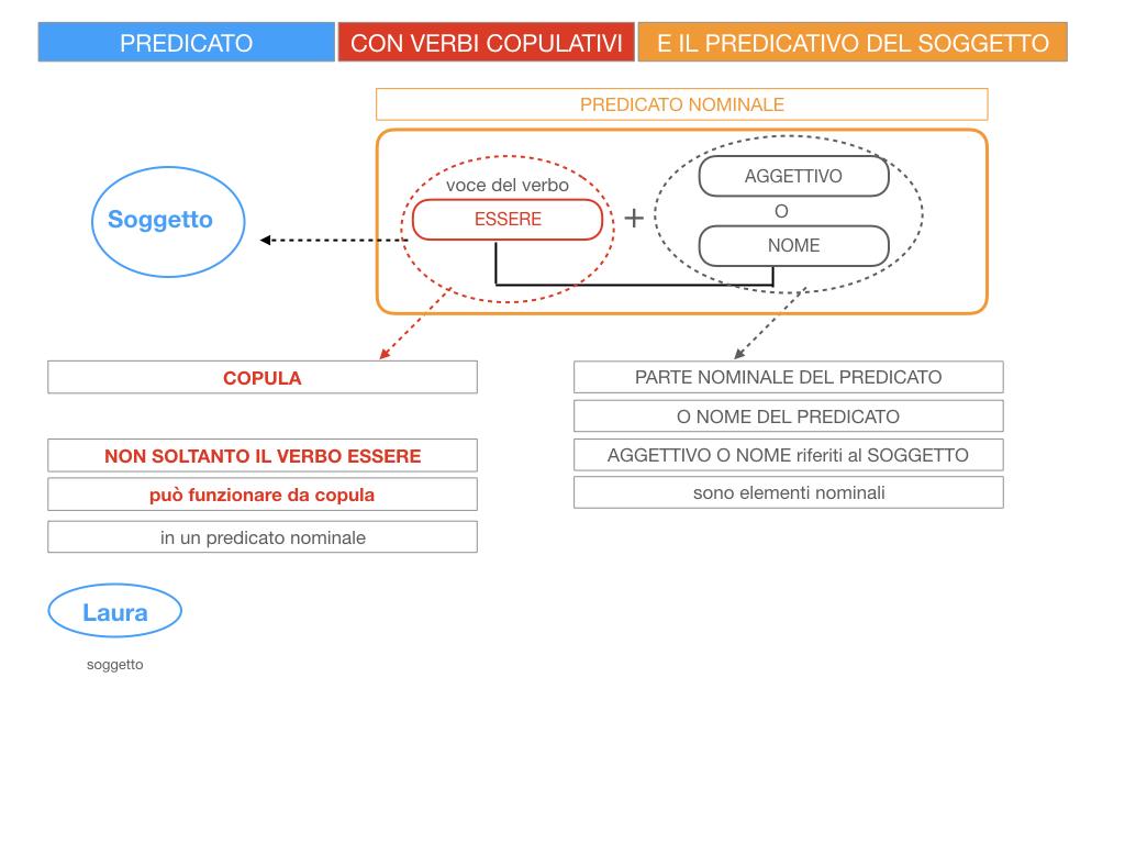 14. VERBI COPULATIVI E PREDICATIVO DEL SOGGETTO_FRASE NOMINALE_SIMULAZIONE.017