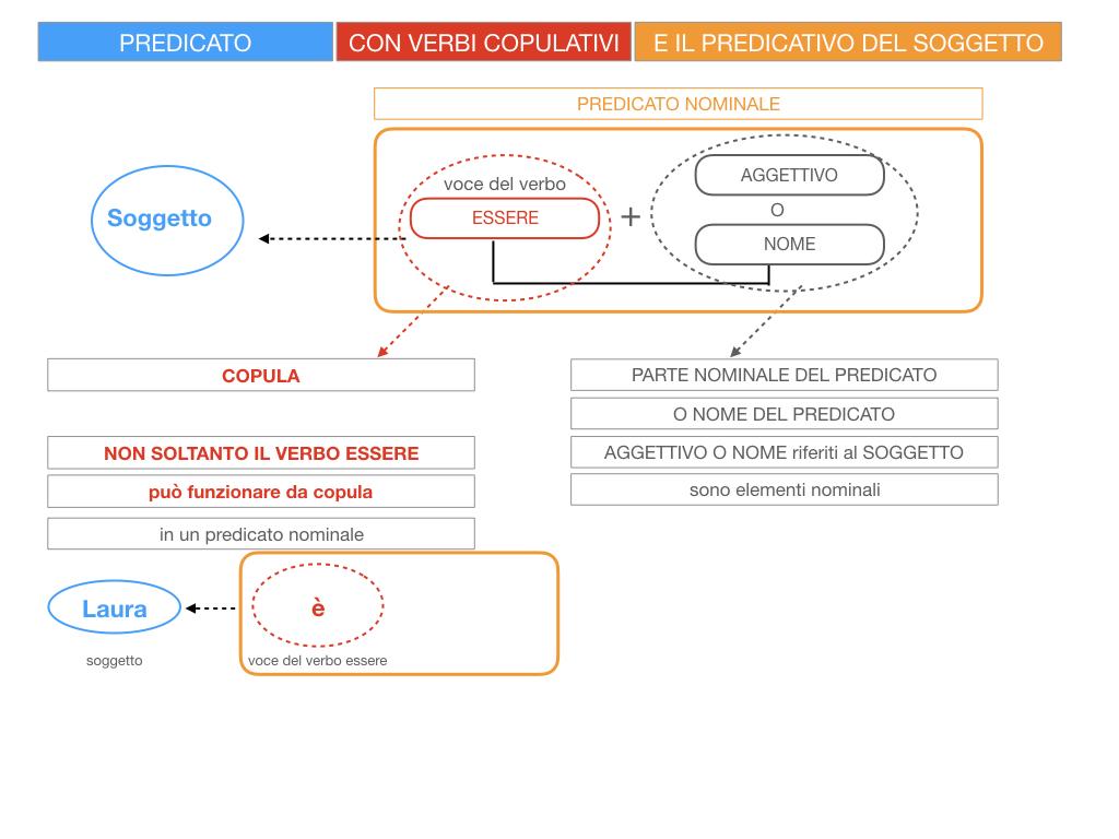 14. VERBI COPULATIVI E PREDICATIVO DEL SOGGETTO_FRASE NOMINALE_SIMULAZIONE.018