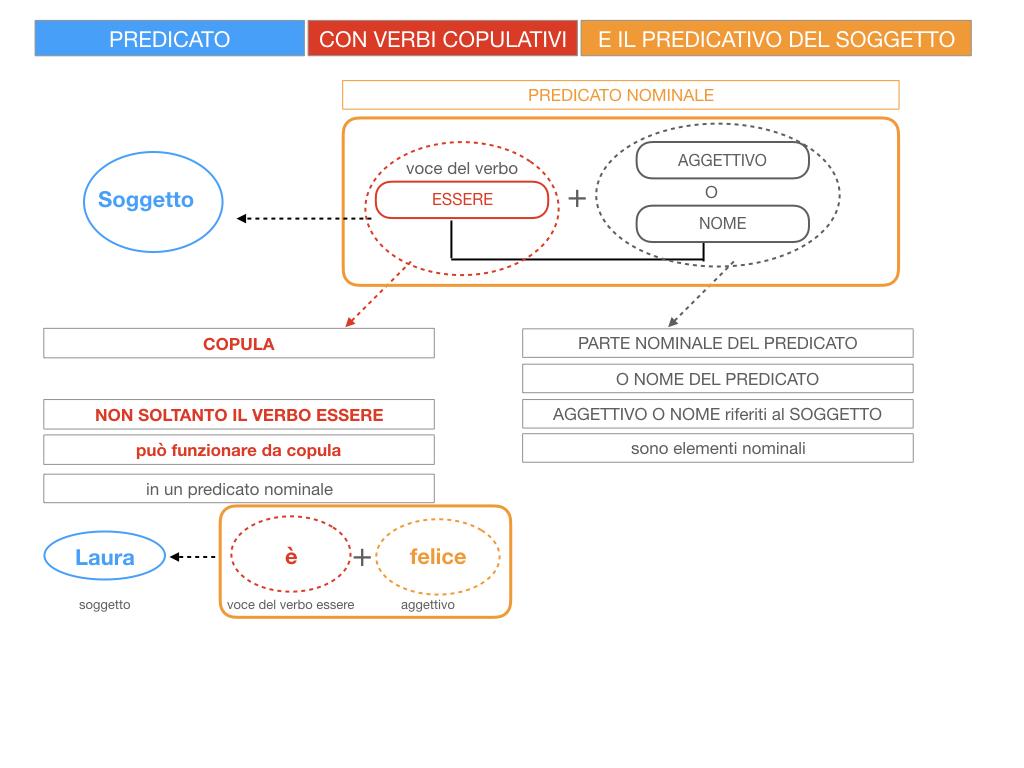 14. VERBI COPULATIVI E PREDICATIVO DEL SOGGETTO_FRASE NOMINALE_SIMULAZIONE.019