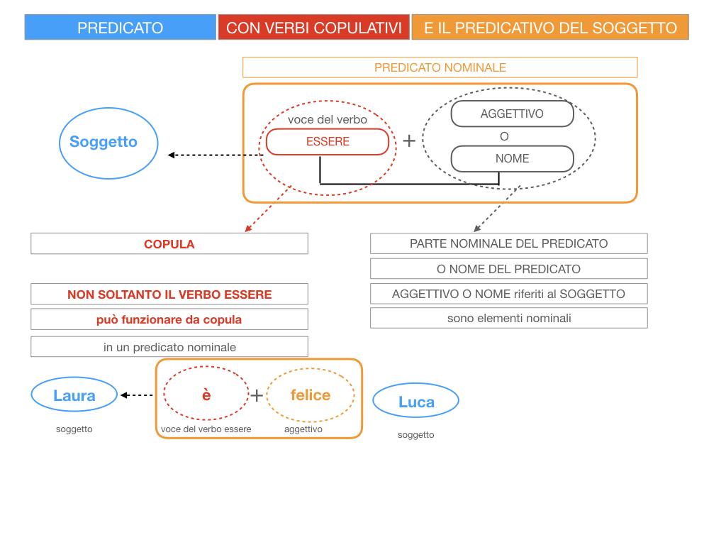 14. VERBI COPULATIVI E PREDICATIVO DEL SOGGETTO_FRASE NOMINALE_SIMULAZIONE.020