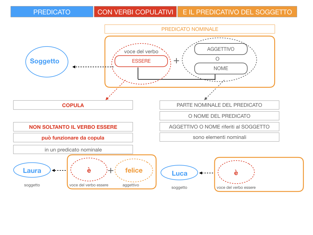 14. VERBI COPULATIVI E PREDICATIVO DEL SOGGETTO_FRASE NOMINALE_SIMULAZIONE.021